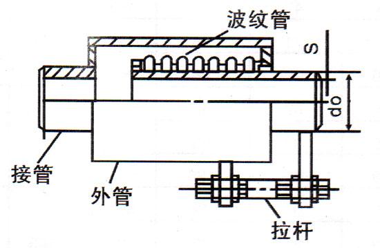 直埋式波纹补偿器(ZMS型)又称为直埋补偿器、直埋膨胀节、直埋式伸缩器。直埋补偿器/直埋式伸缩器/直埋膨胀节主要用于直埋管线的轴向补偿。直埋式伸缩器/直埋补偿器具有抗弯能力,所以可不考虑管道下沉的影响。直埋补偿器/直埋式伸缩器具有补偿量大,寿命长的特点。直埋补偿器/直埋式伸缩器外壳及导向套筒保护下实现自由伸缩补偿,其它性能跟普通波纹补偿器相同。 直埋补偿器/直埋膨胀节/直埋式伸缩器型号: 汉华波纹管生产DN32-DN1600,压力级别0.